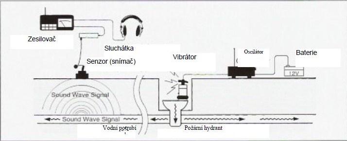 nákres použití lokátoru Fuji Tecom